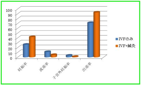 HP用 イラスト グラフ IVF 鍼灸 比較 妊娠率 出産率.png