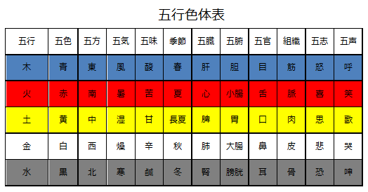 HP用 五行色体表.png